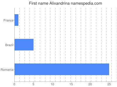 Given name Alixandrina