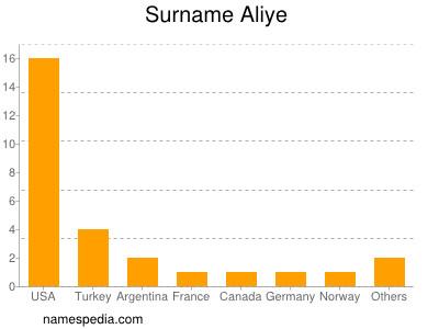 Surname Aliye