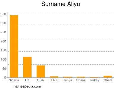 - Aliyu_surname