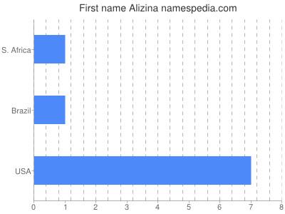Vornamen Alizina