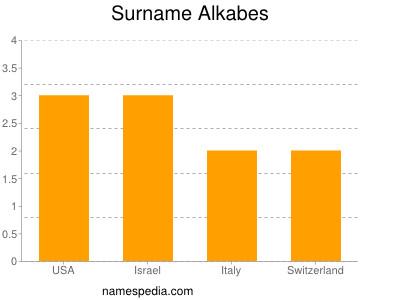 Surname Alkabes