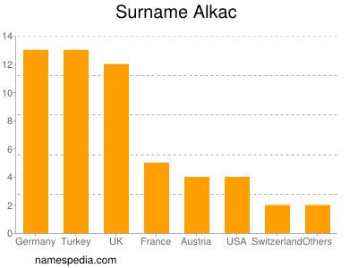 Surname Alkac