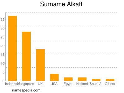 Familiennamen Alkaff