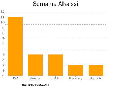 Surname Alkaissi