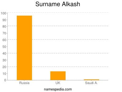 Surname Alkash