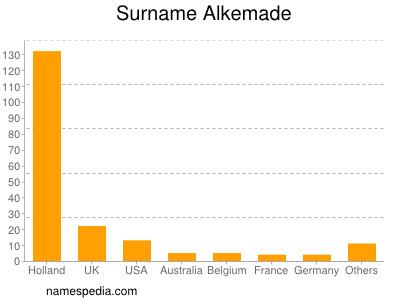 Surname Alkemade