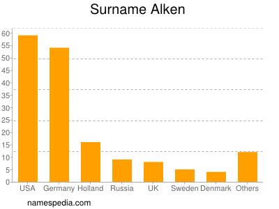 Surname Alken