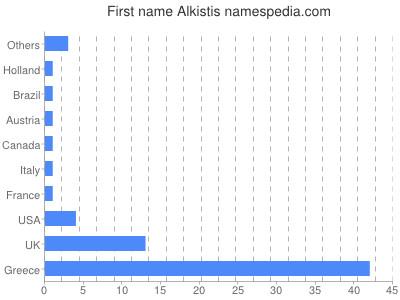 Given name Alkistis