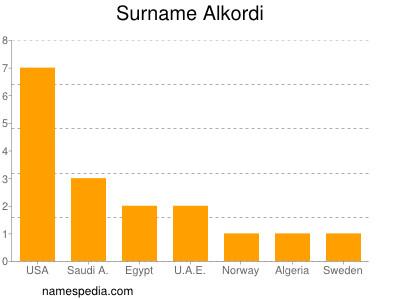 Surname Alkordi