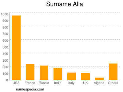 Surname Alla