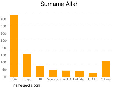 Surname Allah