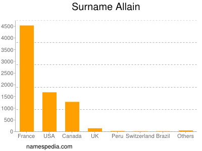 Surname Allain