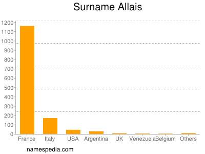 Surname Allais