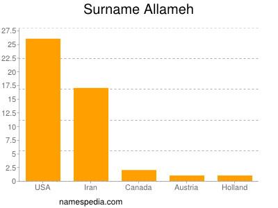 Surname Allameh