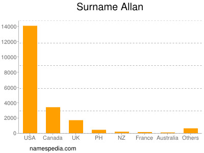 Surname Allan
