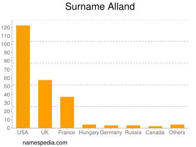 Surname Alland