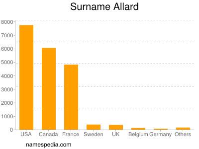 Surname Allard