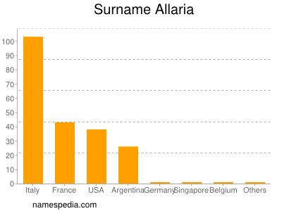 Surname Allaria