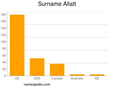 Surname Allatt