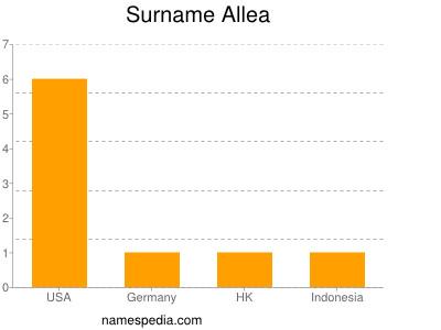 Surname Allea