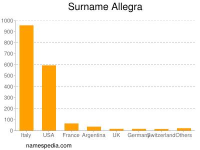 Surname Allegra