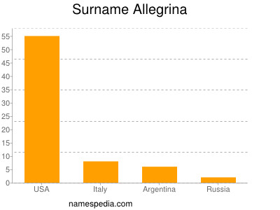 Surname Allegrina