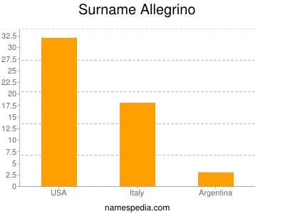 Surname Allegrino