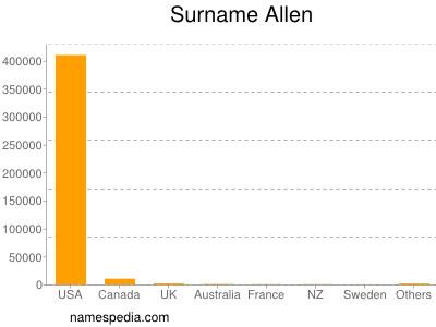 Surname Allen