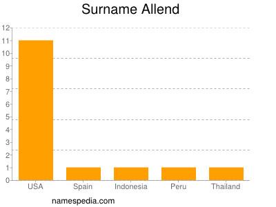 Surname Allend