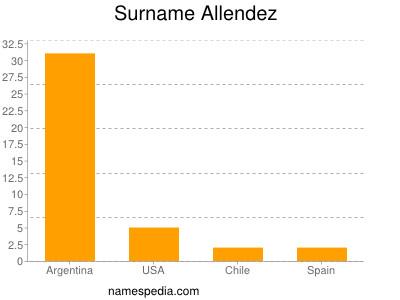 Surname Allendez