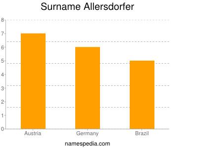Surname Allersdorfer
