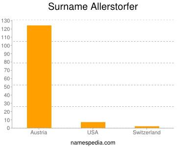 Surname Allerstorfer