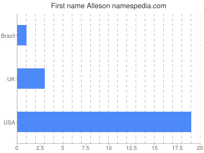 Given name Alleson