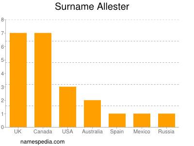 Surname Allester