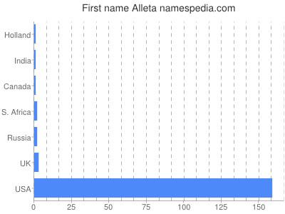 Vornamen Alleta