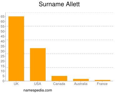 Surname Allett