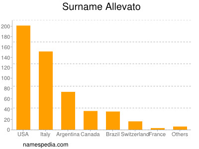 Surname Allevato