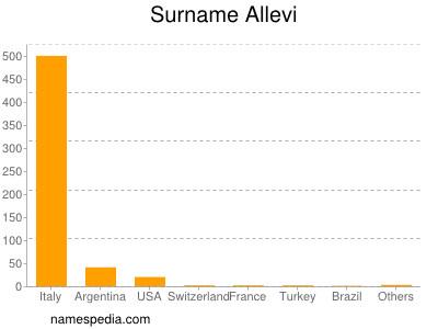 Surname Allevi