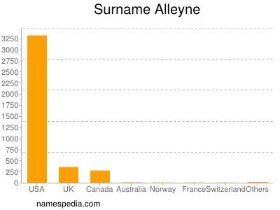 Surname Alleyne