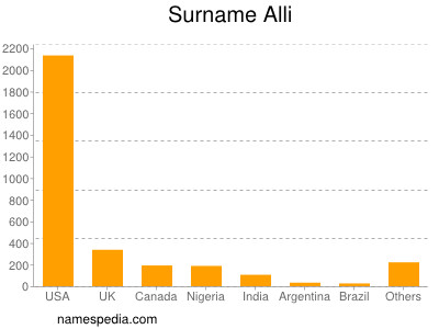 Surname Alli