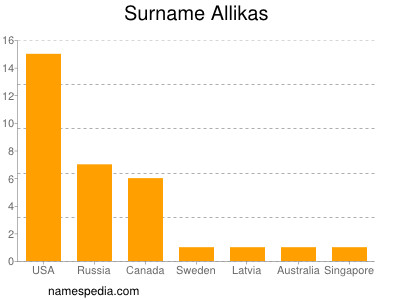 Surname Allikas