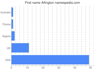 Given name Allington