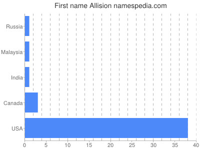 Given name Allision