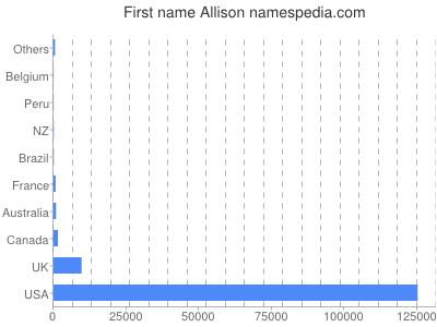 Given name Allison