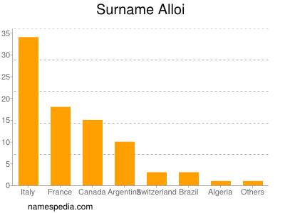 Surname Alloi