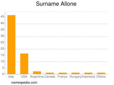 Surname Allone