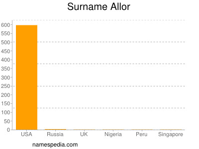 Surname Allor