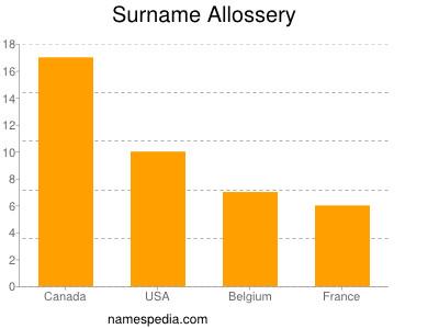 Surname Allossery