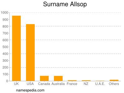 Surname Allsop