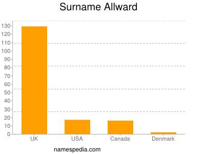 Surname Allward
